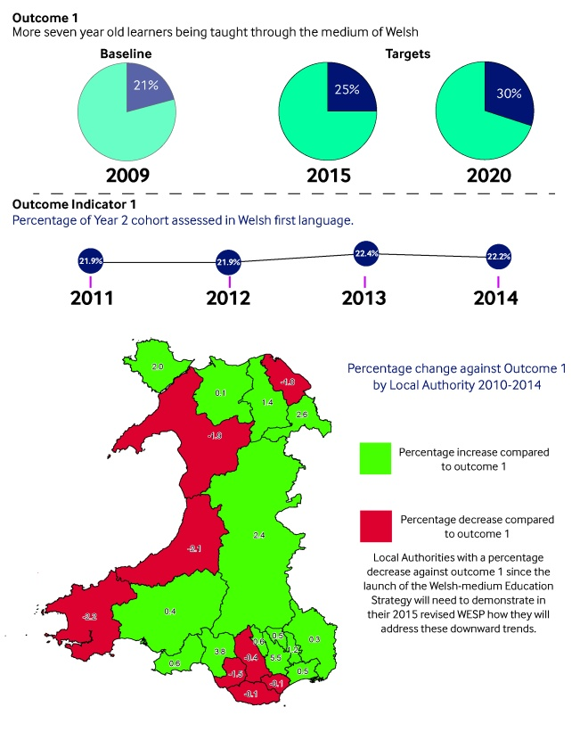 This is an infographic showing data regarding the target for educating seven year olds through the medium of Welsh.