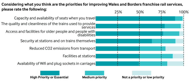 Economy Infrastructure and Skills Committee rail passenger survey results